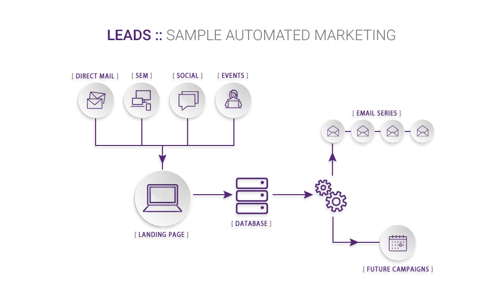 LEADS: Credit Union Marketing Automation